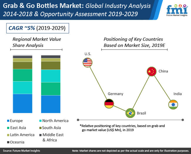 grab and go bottles market industry analysis