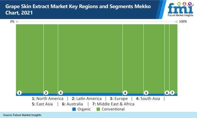 grape skin extract market key regions and segments mekko chart, 2021