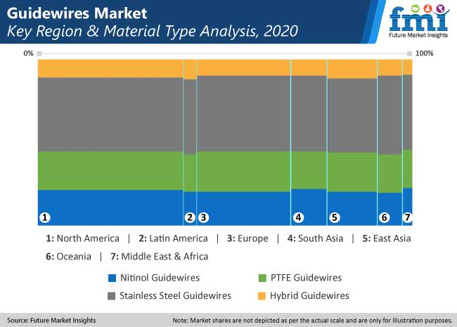 guidewires market key region and matrrial type analysis