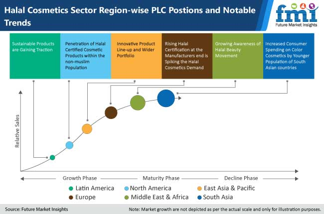 halal cosmetics sector region wise plc position and notable trends