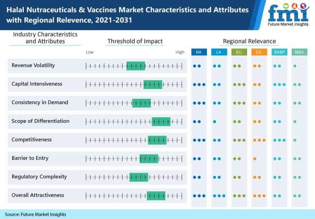 halal nutraceuticals and vaccines market characteristics and attributes with regional relevence, 2021-2031