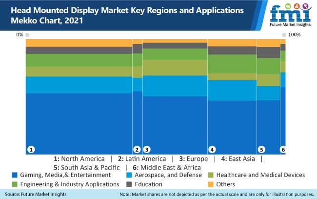 head mounted display market key regions and applications mekko chart, 2021