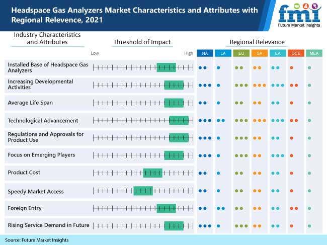 headspace gas analyzers market characteristics and attributes with regional relevence 2021