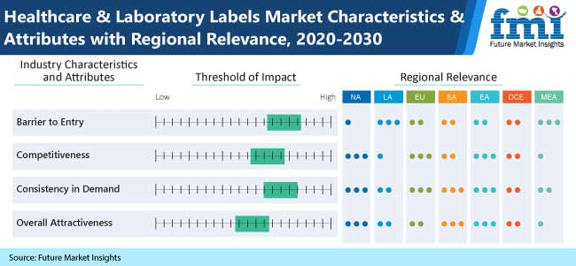 healthcare and laboratory labels market