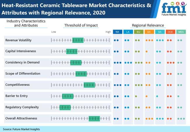 heat resistant ceramic tableware market