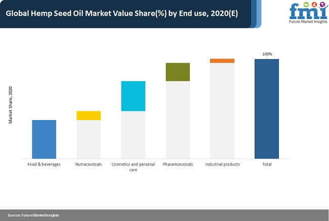 hemp seed oil market value share by end use