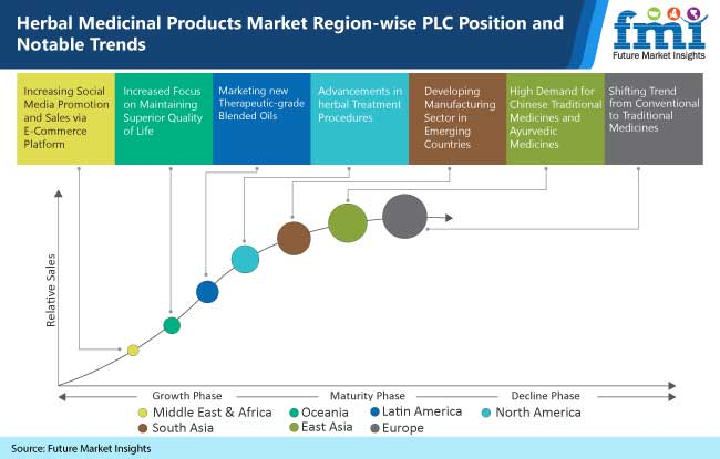herbal medicinal products market region wise plc position and notable trends