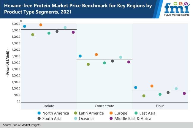 hexane free protein market price benchmark for key regions by product type segments, 2021