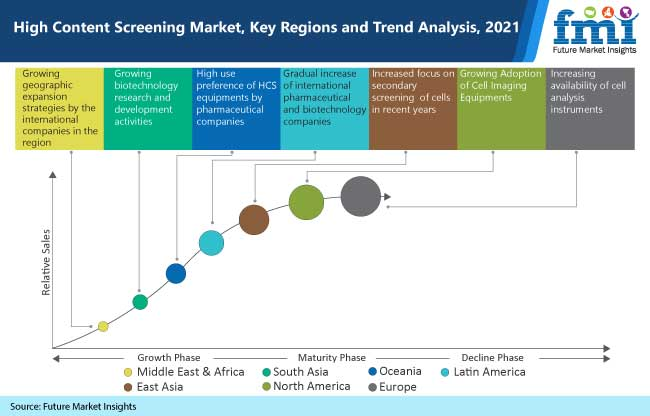 high content screening market key regions and trend analysis, 2021