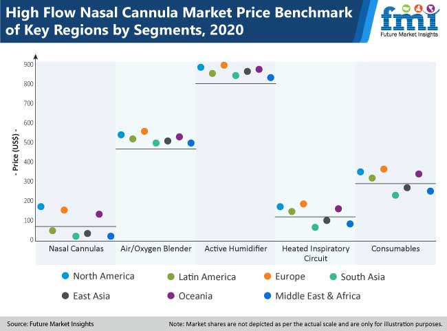 high flow nasal cannula market price benchmark of key regions by segments