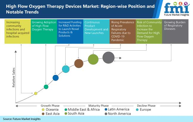 high flow oxygen therapy devices market region wise position and notable trends