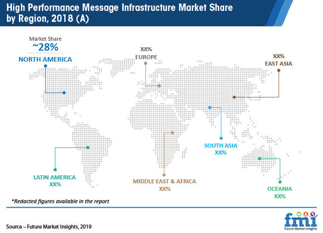 high performance message infrastructure market share by region 2018 a