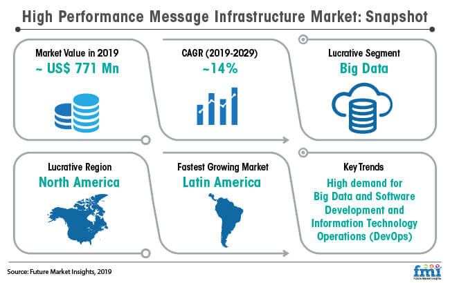 high performance message infrastructure market snapshot
