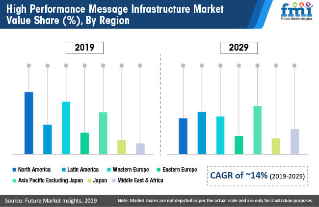 high performance message infrastructure market value share by region