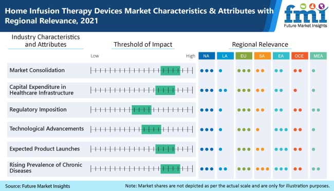 home infusion therapy devices market characteristics and attributes with regional relevance 2021