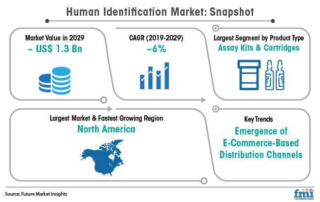 human identification market snapshot