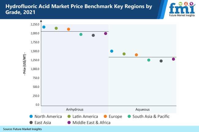 hydrofluoric acid market price benchmark key regions by grade, 2021