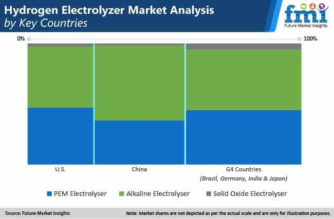 hydrogen electrolyser market analysis by key countries