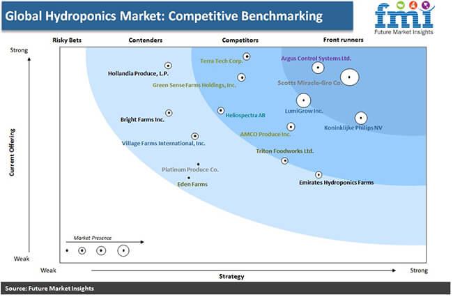 hydroponics market competative benchmarking