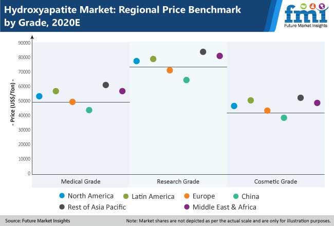 hydroxyapatite market regional price benchmark by grade