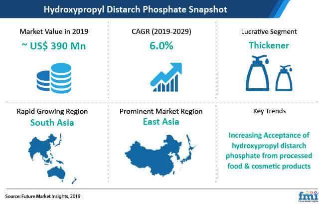 hydroxypropyl distarch phosphate market snapshot