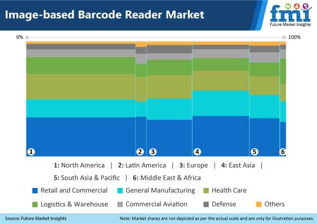 image based bbarcode reader market