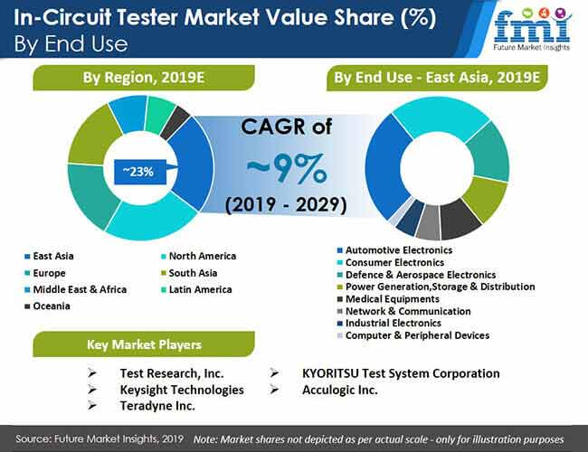 in circuit tester market