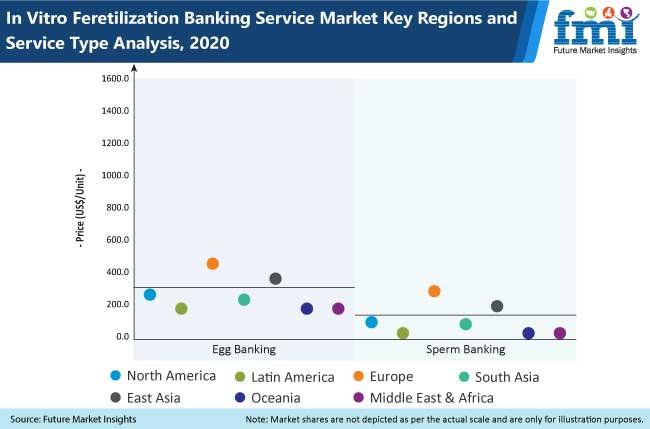 in vitro fertilization banking services market