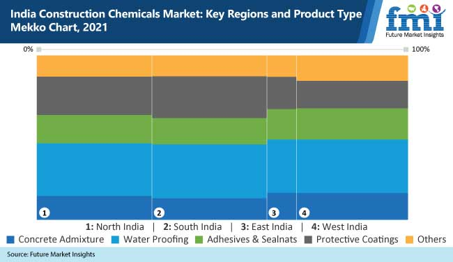india construction chemicals market key regions and product type mekko chart, 2021