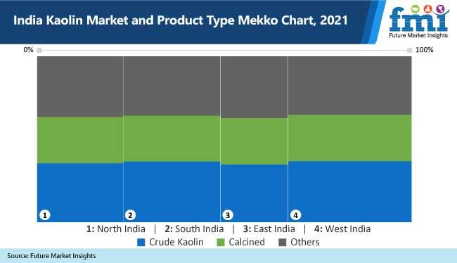 india kaolin market and product type mekko chart, 2021