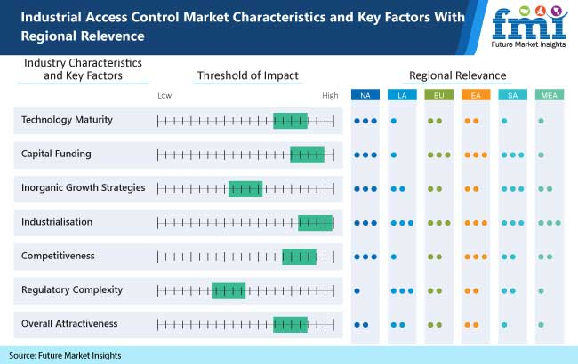 industrial access control market charachteristics and key factors with regional relevence