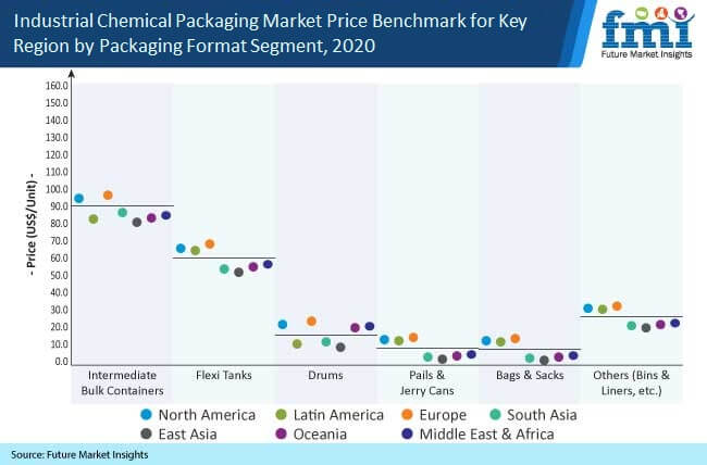 industrial chemical packaging market price benchmark for key region by packaging format segment 2020