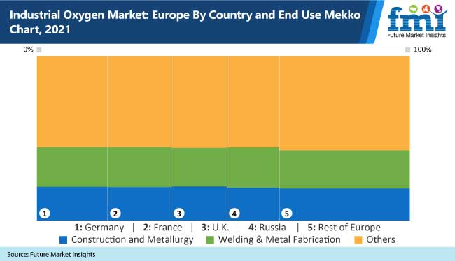 industrial oxygen market europe by country and end use mekko chart, 2021