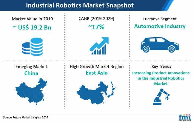 industrial robotics snapshot
