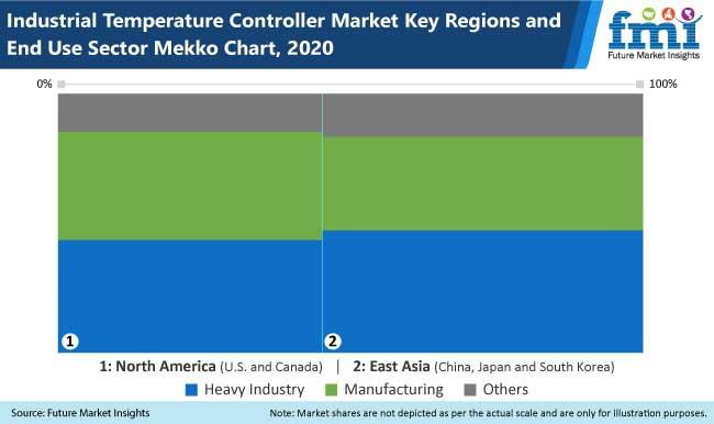 industrial temperature controller market