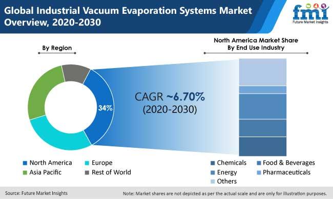 industrial vacuum evaporation systems market