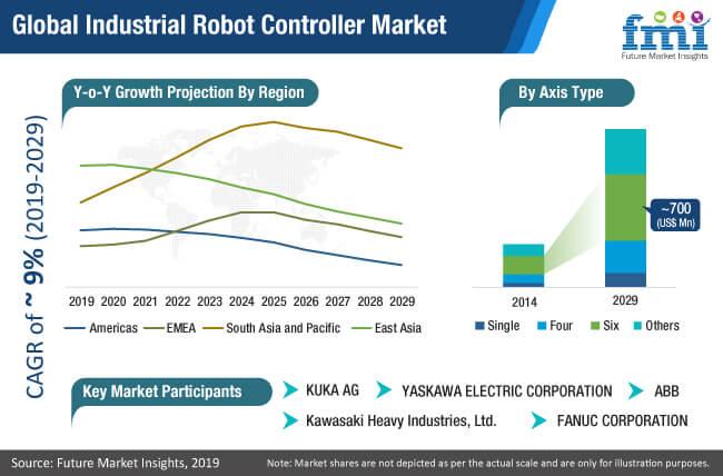 industrail robot controller market