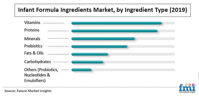 infant formula ingredients market by ingredient type