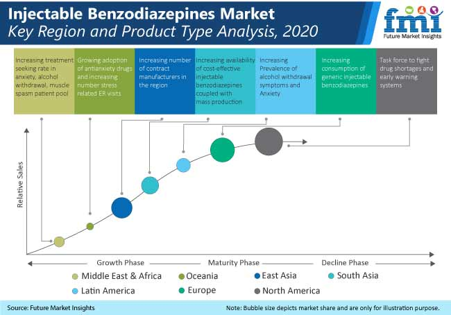 injectable benzodiazepines market kay region and product type analysis