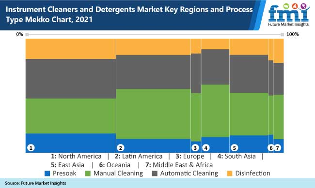 instrument cleaners and detergents market key regions and process mekko chart, 2021