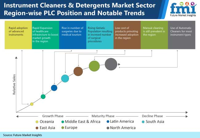instrument cleaners and detergents market