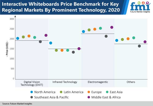 interactive whiteboards price benchmark for key regional markets by prominent technology