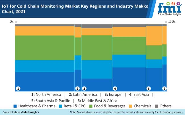 iot for cold chain monitoring market key regions and industry mekko chart