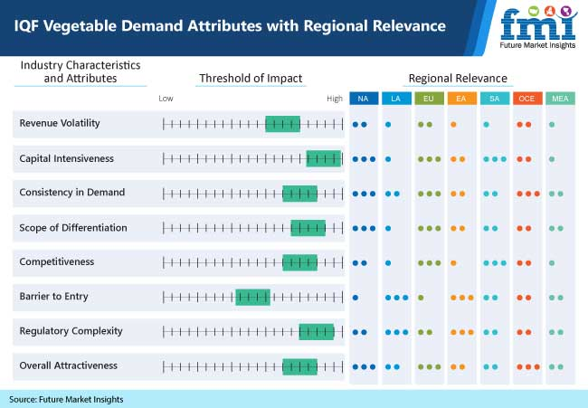 iqf vegetable demand attributes with regional relevance