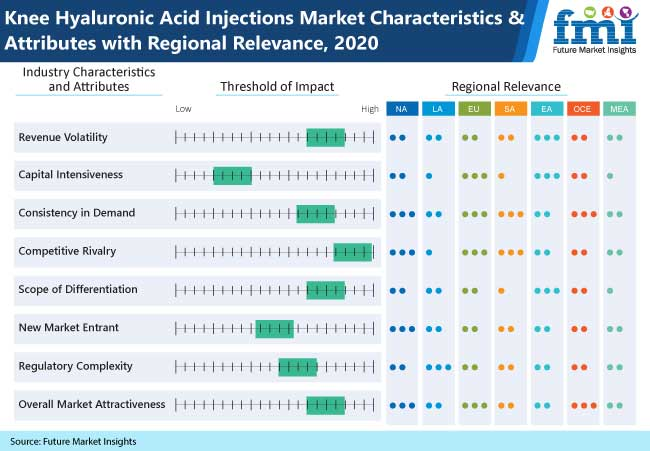 knee hyaluronic acid injections market