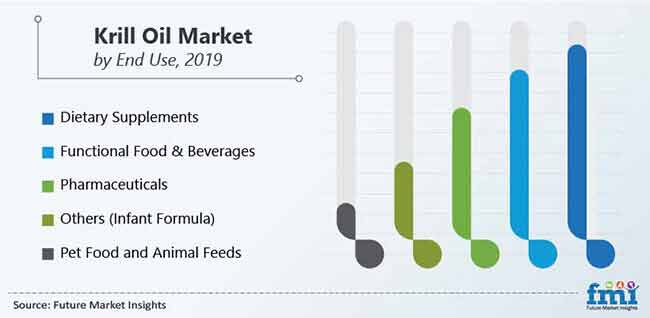 krill oil market by end use