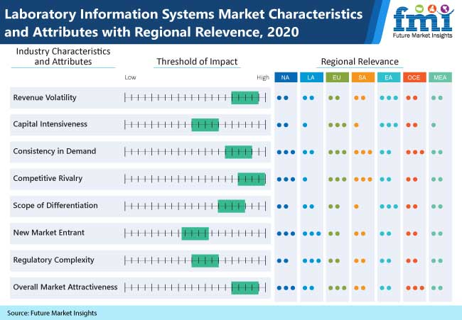 laboratory information systems market characteristics and attributes with regional relevence