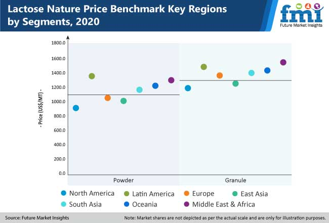 lactose nature price benchmark key regions by segments