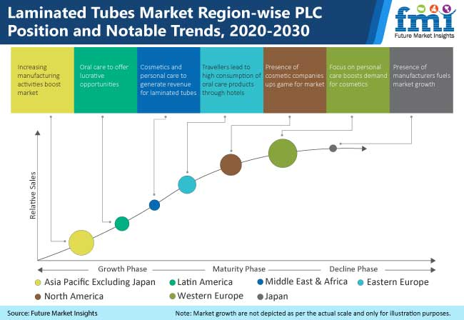 laminated tubes market=region wise plc position and notable trends