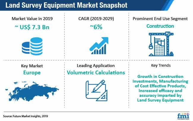 land survey equipment market snapshot